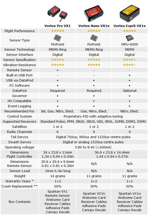 Spartan Vortex Nano VX1n Flybarlesssystem # SRC-VX1N   Live